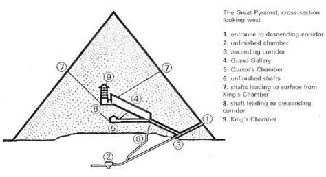 cross section pyramid ernest moyer