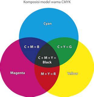perbedaan warna rgb dan cmyk ~ blognya tongkrongan anak