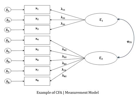 Structural Equation Modelling Sem the four models you meet in structural equation modeling