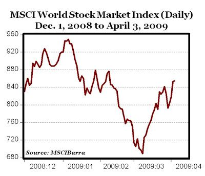 stanley capital international world index world stock markets on the rebound ishares msci acwi etf
