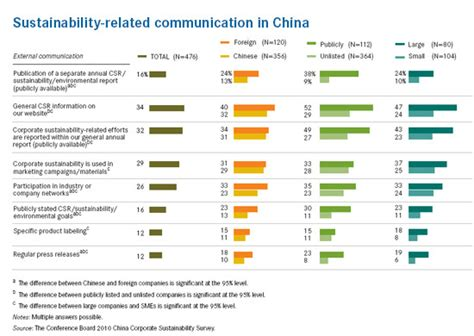 Sustainability Reporting Slowly Increases In China Report Sustainability Report Template