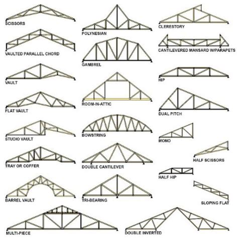 types of layout in building construction which is better roof trusses or stick framing part 1