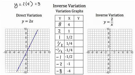 Or Variations Inverse Variation