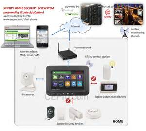 is zigbee the right choice for xfinity home security ce pro