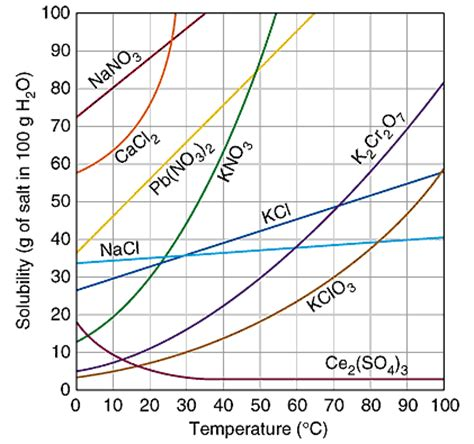 how to tell if a salt l is real what is a solubility graph socratic