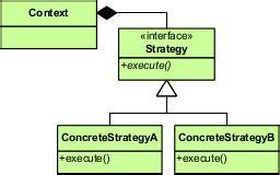 pattern strategy java exle tautvidas sipavičius