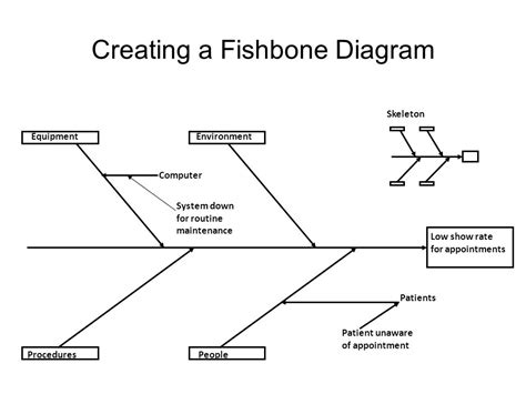 create a fishbone diagram fishbone analysis turtletechrepairs co