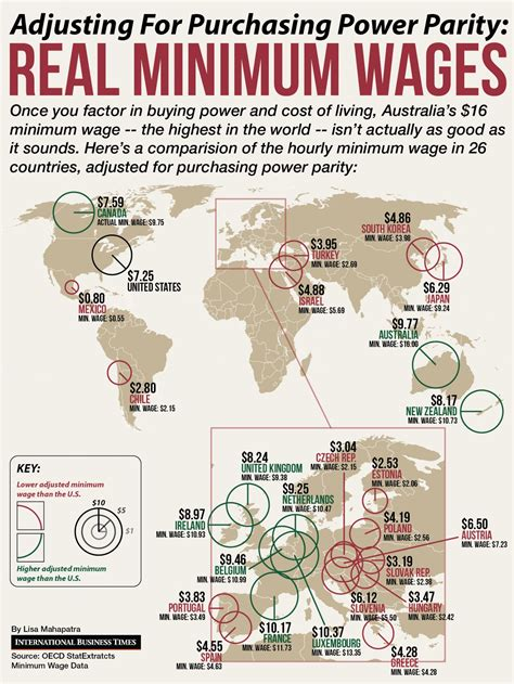 wages for and real hourly minimum wages around the world visual ly