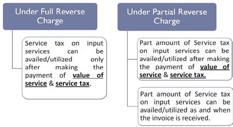 sle invoice under reverse charge mechanism several documents needed by an individual who have to pay