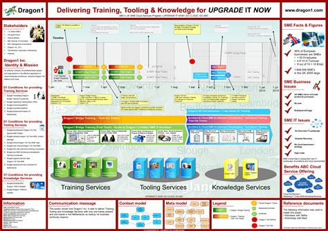 enterprise architecture roadmap template exles overview dragon1