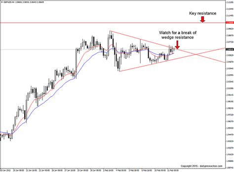 trading pattern wedge gbpnzd wedge in focus bullish above 2 0680