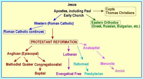 different sections of christianity opinions on christian denomination