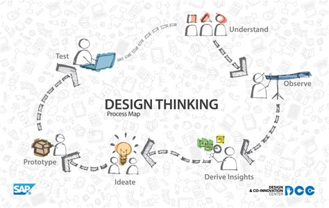 design thinking what is design thinking as an old iterative and non linear process