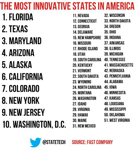 list of us states the most innovative states in america statetech