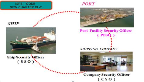 international ship and facility security isps international ship and facility security code