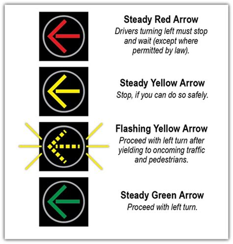what does a flashing yellow light mean new four head signal display will reduce wait times at