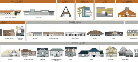 types of architectural styles what style is that house visual guides to domestic