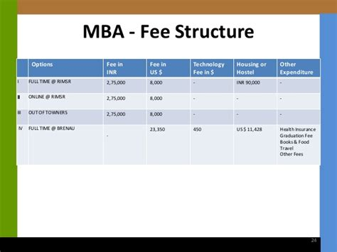 Mba Univeristies And Fee Structure In Australia by Time Mba Program Rimsr Brenau