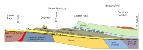 South Section by Bucks Geology Page