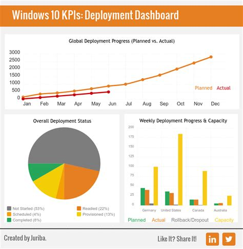 windows 10 help desk number the ultimate list of it transformation migration project