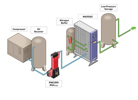 nitrogen generation nitrogen generation equipment maziak compressor services