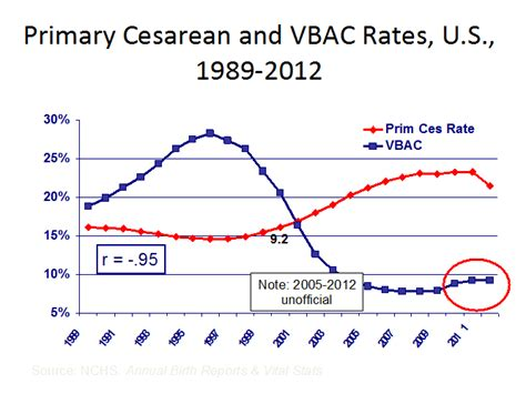cesarean section rates by hospital why are so many u s babies born via cesarean gender