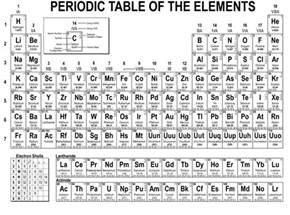 Periodic Table Live Geocachingtoolbox Com Alle Geocachingtools Die Een