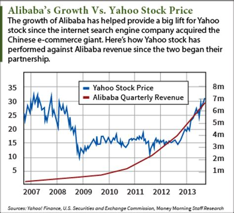 alibaba quote yahoo alibaba ipo money morning we make investing profitable