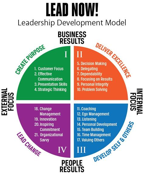 how to develop leadership skills powerpoint presentation how to develop leadership skills ppt www undo1 info