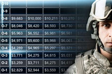 2017 military pay charts   military.com
