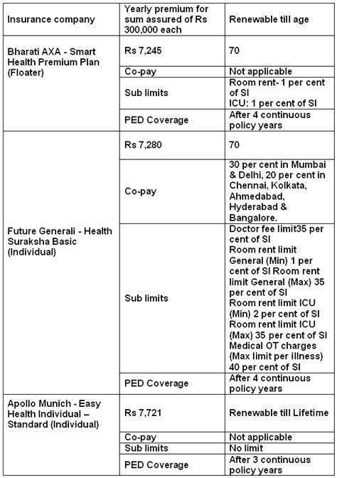 Compare Car Insurance: Compare Car Insurance In India
