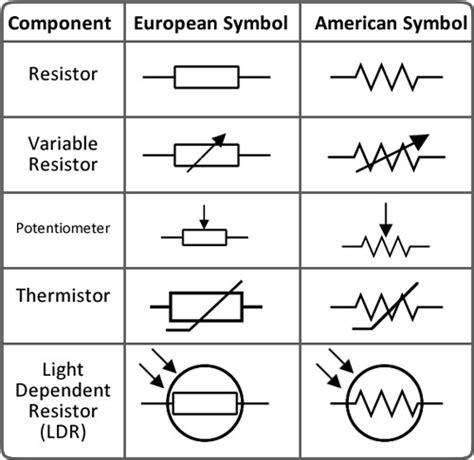 jenis resistor dan fungsinya simbol resistor beserta fungsinya 28 images pengertian resistor dunia elektronika komponen