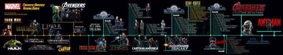 Marvel Cinematic Universe Timeline Marvel Cinematic Universe Marathon Timeline By Sparko42