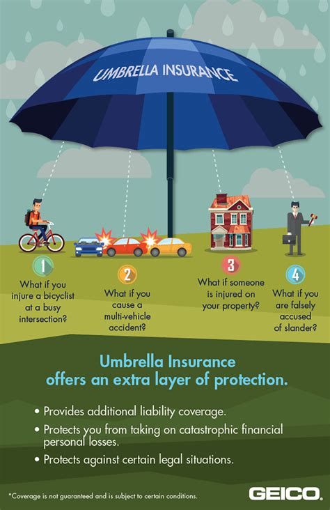 umbrella insurance boat accident geico says umbrella insurance offers a canopy of extra
