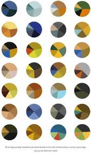 colors that look with gurney journey gogh s color schemes served as pie charts