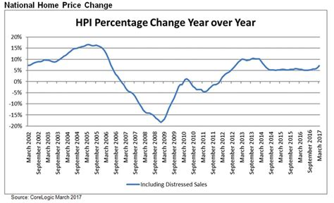 forecast home prices to increase by 4 9 percent in 2018