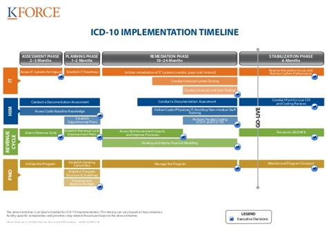icd 10 timeline