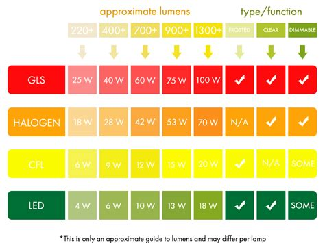 how many lumens in a light lumens guide