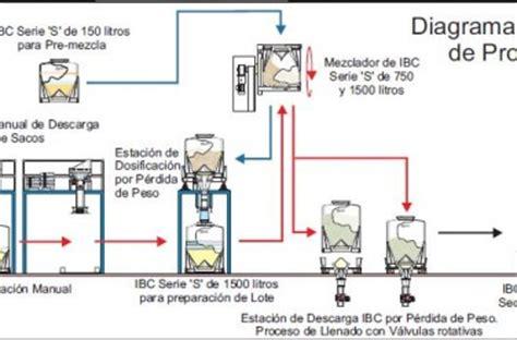 diagrama de flujo del proceso de produccion de cafe ukindex