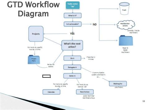 gtd workflow diagram personal productivity an introduction to the gtd method