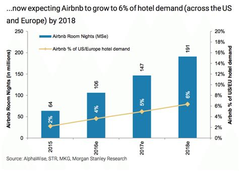 airbnb profit airbnb is becoming an even bigger threat to hotels says a