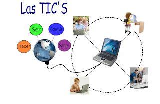 imagenes de las tics im 193 genes sobre las tics