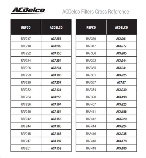 oil filter cross reference chart 5 free download for pdf