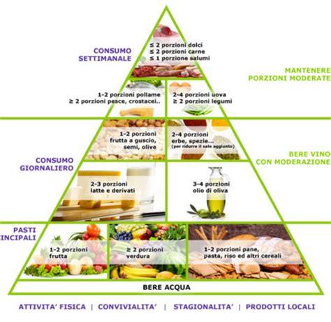 esempio di alimentazione corretta 187 corretta alimentazione settimanale
