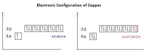 orbital diagram for copper aufbau principle chemistry tutorvista
