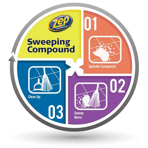 Floor Sweeping Compound Recipe by Floor Sweeping Compound Recipe Carpet Review