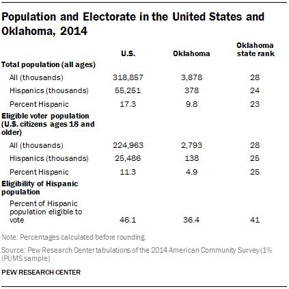 oklahoma voter list information latinos in the 2016 election oklahoma pew research center