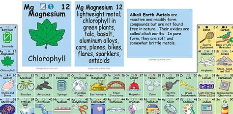 decorar os elementos da tabela periodica saiba como 233 a tabela peri 243 dica que mostra para que serve