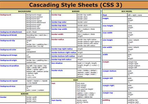css layout cheat sheet css cheat sheet a lifesaver all designers need sometimes