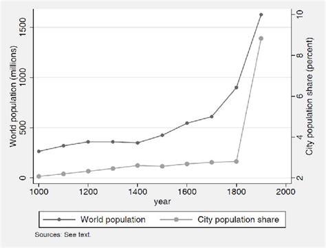 the pattern and nature of urbanization modern 1750 1900 freemanpedia
